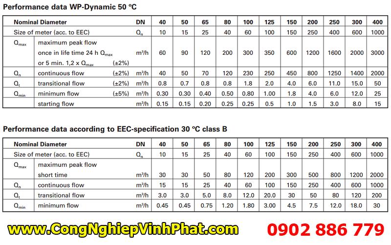 Thông số kỹ thuật đồng hồ nước nóng Sensus, đo lưu lượng nước 50 độ C